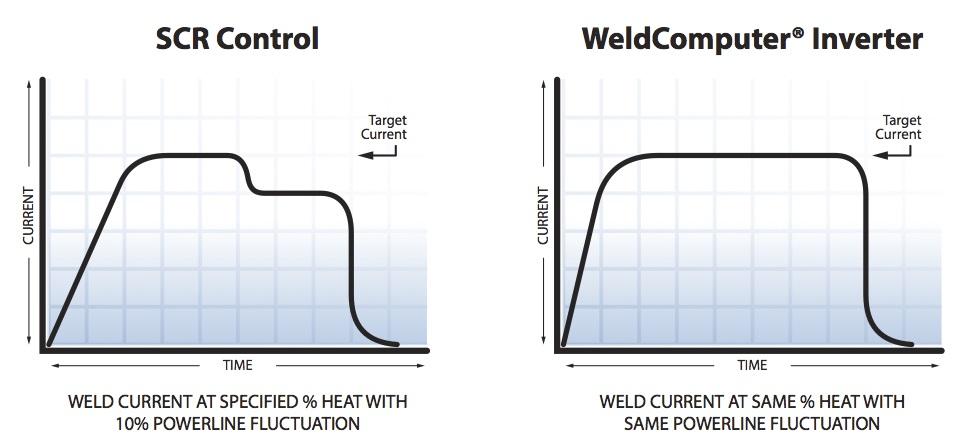 SCR vs Inverter Power Fluctuation