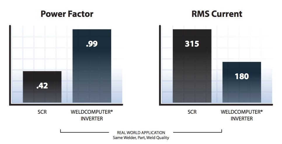 SCR vs Inverter Power Factor RMS Current