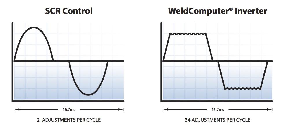 SCR vs Inverter Waveforms